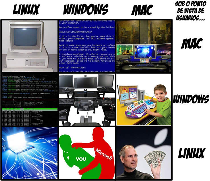 linux in mac: